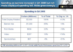 Spending on banners increased in Q4 2008
