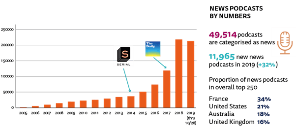News Podcasts by Numbers